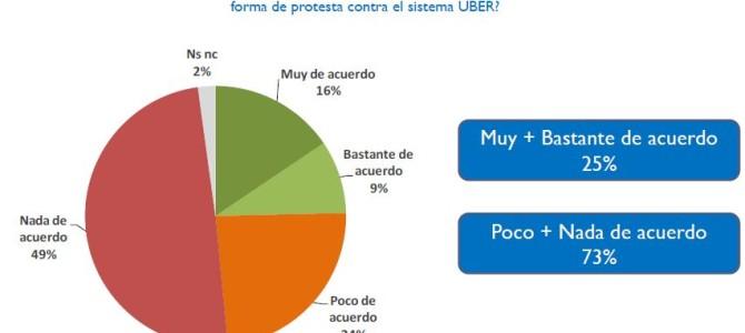 ENCUESTA: ¿Qué piensan los porteños sobre Uber?