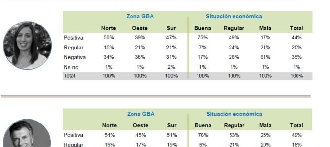 ENCUESTA: Evaluación de dirigentes y gestión de gobierno en el Gran Buenos Aires