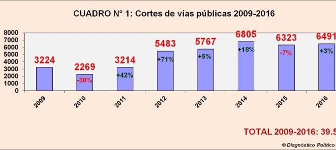 INFORME ANUAL: En 2016 se registraron 6.491 piquetes en todo el país